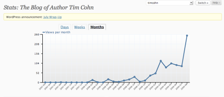 TimothyCohn Monthly Stats