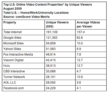 Top U.S. Online Video Content Properties by Unique Viewers