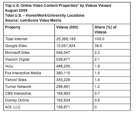 Top U.S. Online Video Content Properties by Videos Viewed