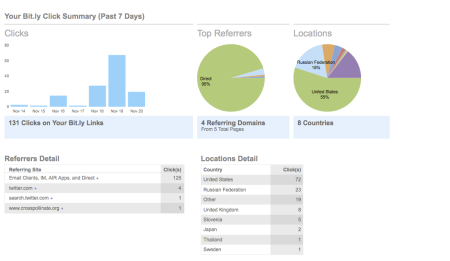 Bit.ly Weekly Stats