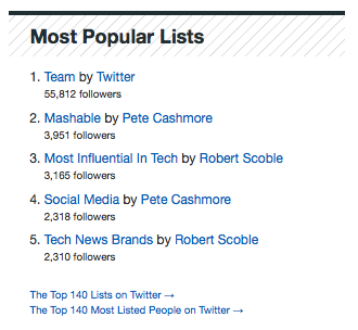 Most Popular Lists