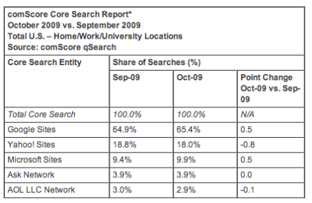 October 2009 Search Engine Rankings