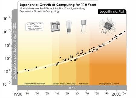 Computational Power Over 100 Years