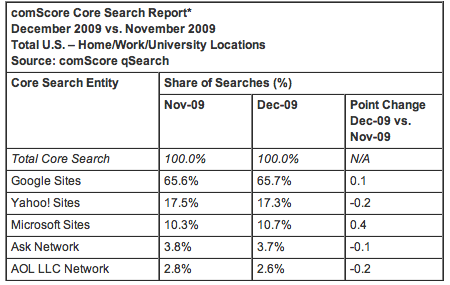December 2009 Search Engine Rankings