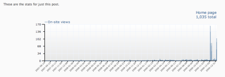 Wordpress Home Page Stats