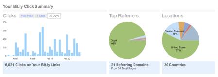 Bit.ly Click Stats