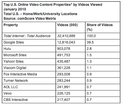 January 2010 Online Video Rankings