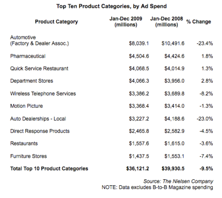 Top Ten Product Categories, by Ad Spend
