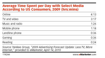Average Time Spent With Media