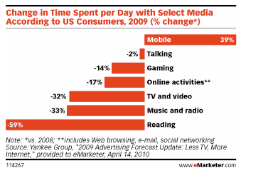 Change In Time Spent Per Day With Media