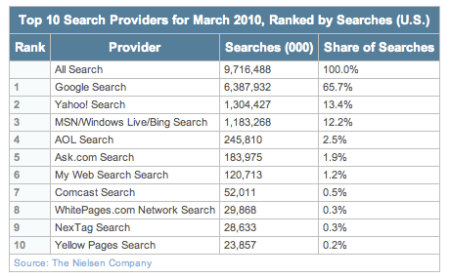 Top Ten Search Providers March 2010