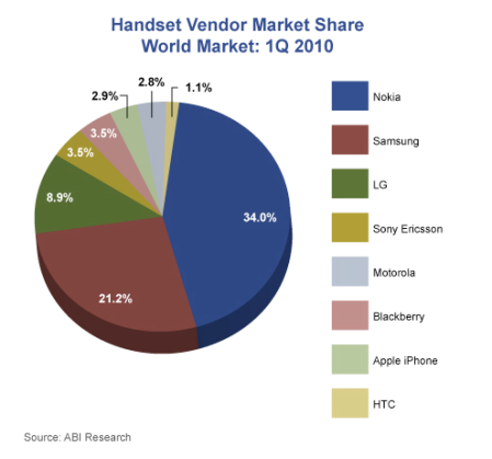 Mobile Handset Vendor Market Share World Market 1Q 2010