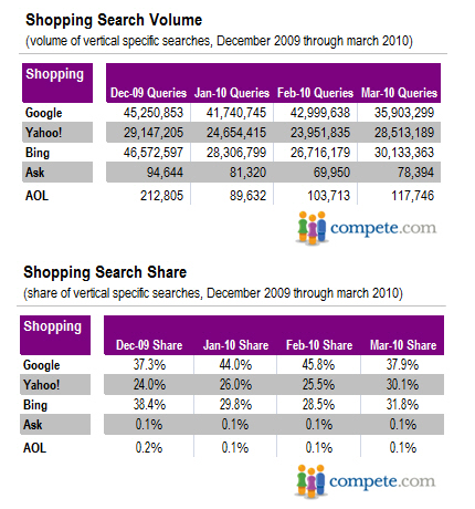 Shopping Search Volume