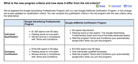 Google Adwords Certifcation Program Criteria