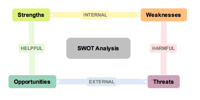 a simple swot analysis diagram    timcohn   author tim cohn    s blogswot analysis diagram