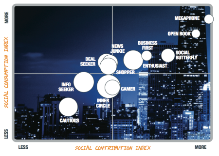 Social Contribution Index