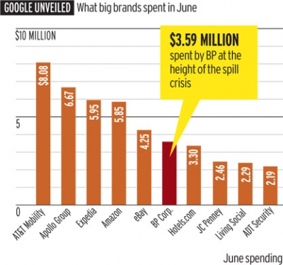Biggest Google Spenders