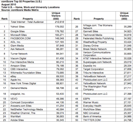 Top 50 U.S. Web Properties August 2010