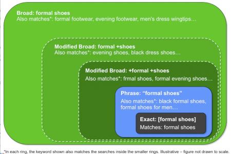 Google AdWords Broad Match Modifier