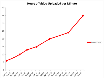 YouTube: 35 Hours Of Video Uploaded Per Minute