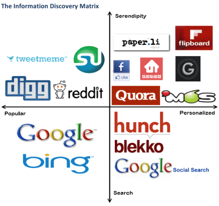 Information Discovery Matrix
